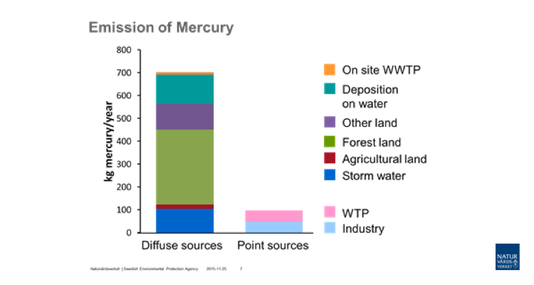 Sweden: mercury emissions to water from diffuse sources are higher than from point sources